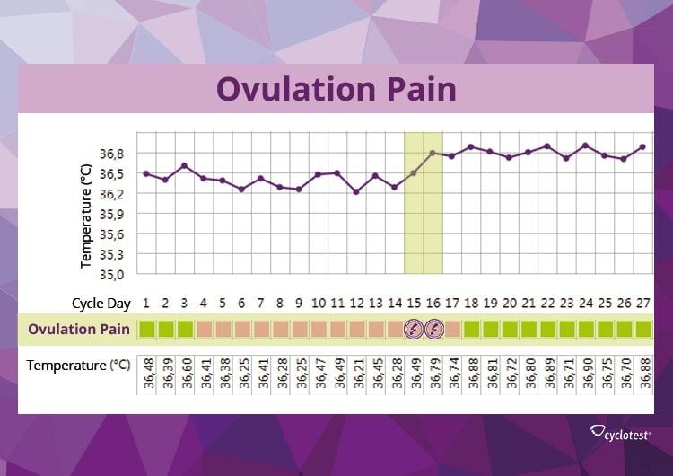 Ovulation Pain - Symptoms